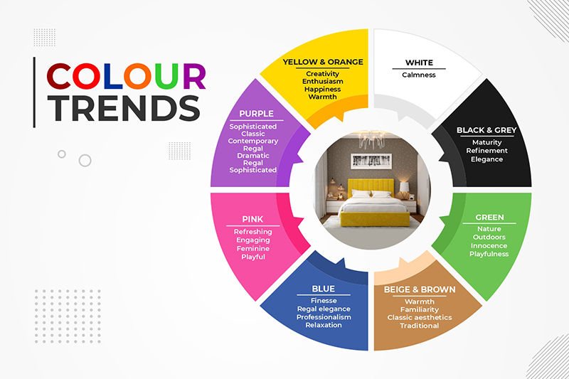 Bedroom wallpaper colour trends for your home where you have a lot of colours to choose from for your bedroom
